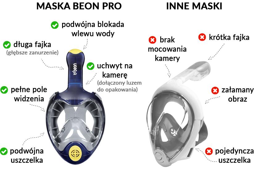 Maska pełnotwarzowa Beon Pro porównanie